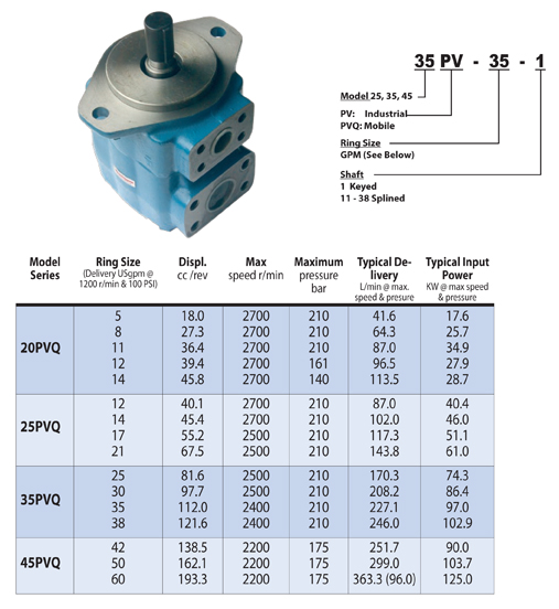 Single Vane Pump PV & PVQ Series